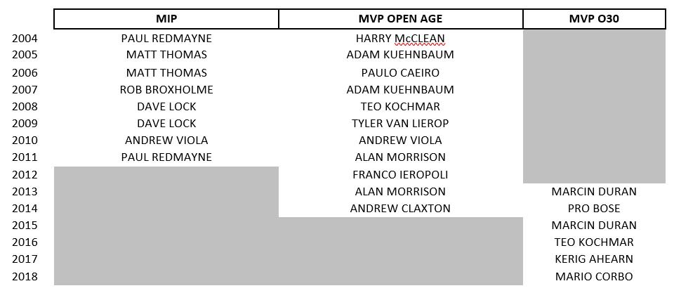 MVPs etc